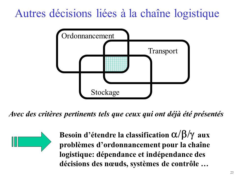 25 Autres décisions liées à la chaîne logistique Ordonnancement Transport Stockage Avec des critères pertinents tels que ceux qui ont déjà été présent