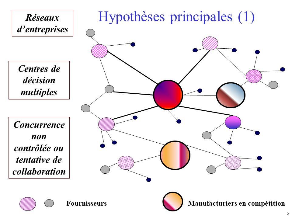 5 Hypothèses principales (1) Réseaux dentreprises Manufacturiers en compétitionFournisseurs Concurrence non contrôlée ou tentative de collaboration Centres de décision multiples