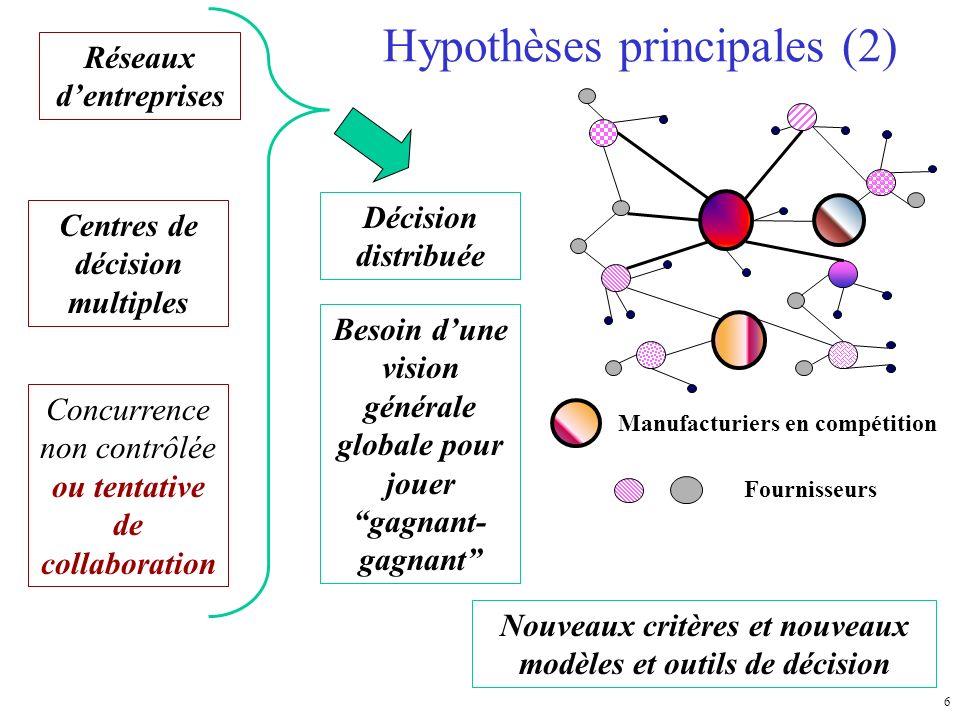 6 Hypothèses principales (2) Manufacturiers en compétition Fournisseurs Décision distribuée Besoin dune vision générale globale pour jouer gagnant- ga