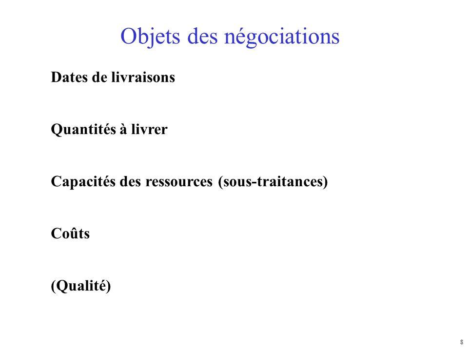 8 Objets des négociations Dates de livraisons Quantités à livrer Coûts Capacités des ressources (sous-traitances) (Qualité)