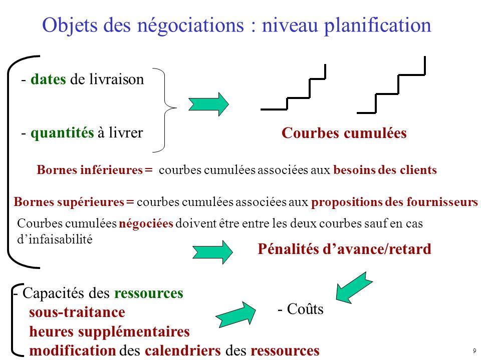 9 Objets des négociations : niveau planification - dates de livraison - quantités à livrer - Coûts - Capacités des ressources sous-traitance heures su