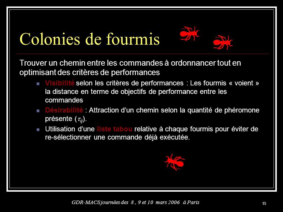 15 Colonies de fourmis Trouver un chemin entre les commandes à ordonnancer tout en optimisant des critères de performances Visibilité selon les critèr
