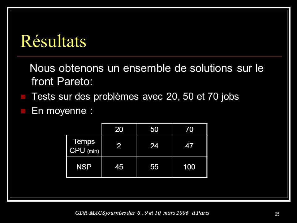 25 Résultats Nous obtenons un ensemble de solutions sur le front Pareto: Tests sur des problèmes avec 20, 50 et 70 jobs En moyenne : GDR-MACS journées