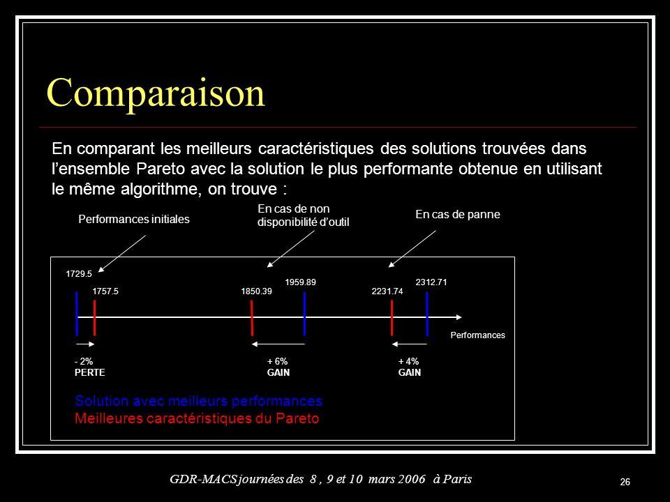 26 Comparaison GDR-MACS journées des 8, 9 et 10 mars 2006 à Paris - 2% PERTE + 6% GAIN + 4% GAIN Solution avec meilleurs performances Meilleures carac