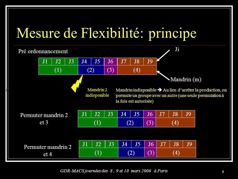 9 Mesure de Flexibilité: principe GDR-MACS journées des 8, 9 et 10 mars 2006 à Paris Mandrin 2 indisponible J1J2J3 (1) J4J5 (2) J6 (3) J1J2J3 (1) J4J5