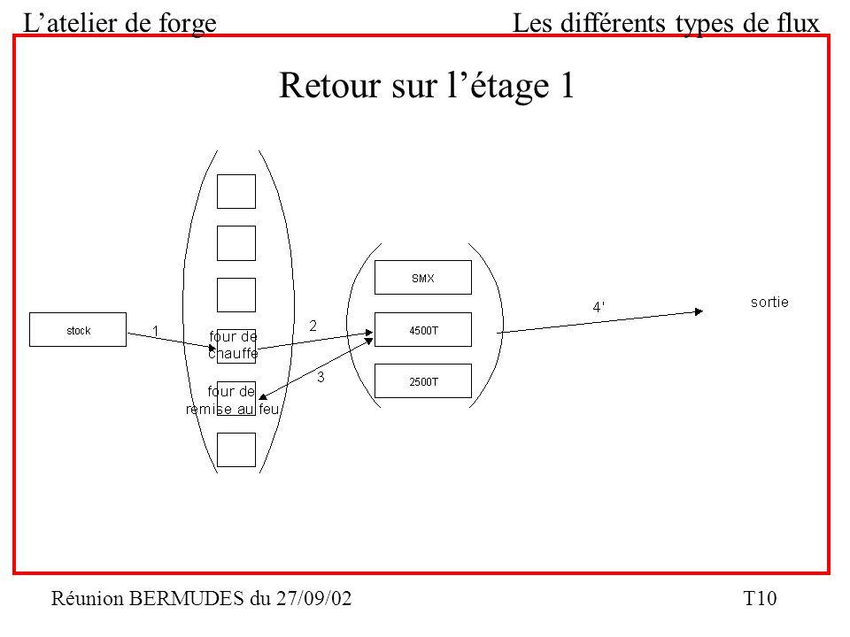 Réunion BERMUDES du 27/09/02 T10 Latelier de forge Les différents types de flux Retour sur létage 1