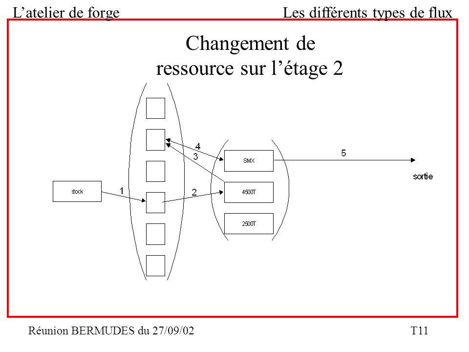 Réunion BERMUDES du 27/09/02 T11 Latelier de forge Les différents types de flux Changement de ressource sur létage 2