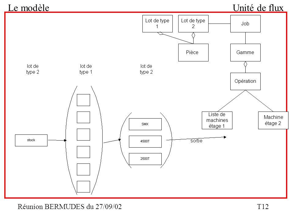Réunion BERMUDES du 27/09/02 T12 Le modèleUnité de flux Job Gamme Opération Lot de type 2 Pièce Lot de type 1 Machine étage 2 Liste de machines étage