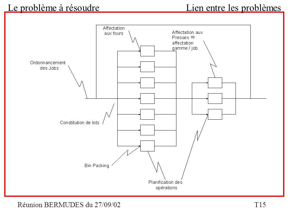 Réunion BERMUDES du 27/09/02 T15 Le problème à résoudreLien entre les problèmes