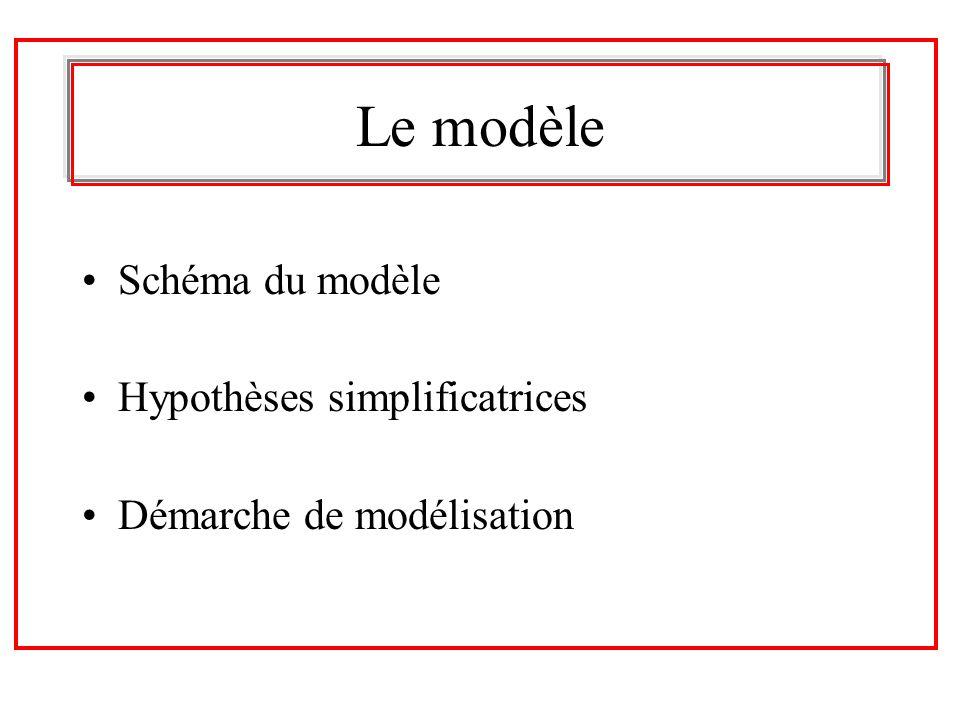 Le modèle Schéma du modèle Hypothèses simplificatrices Démarche de modélisation