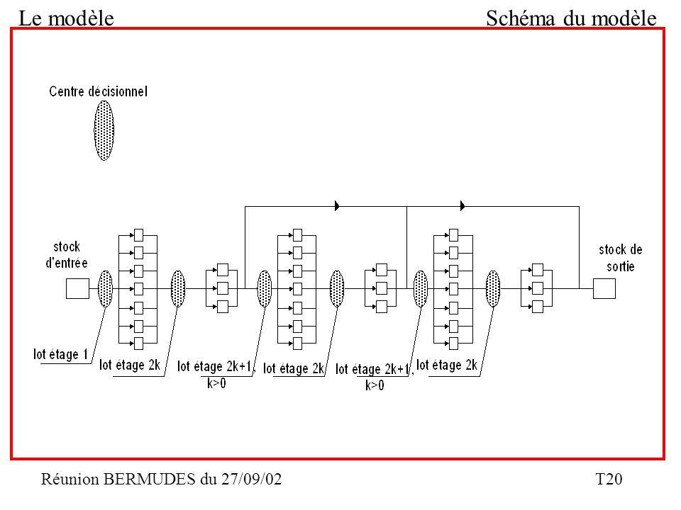 Réunion BERMUDES du 27/09/02 T20 Le modèleSchéma du modèle