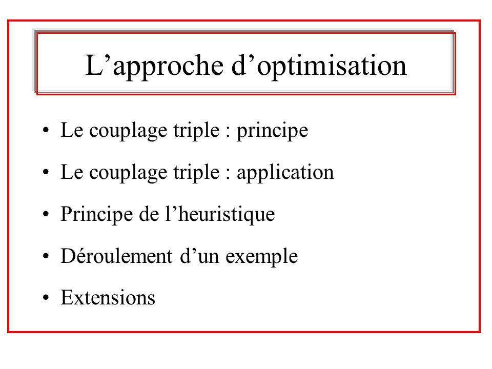 Lapproche doptimisation Le couplage triple : principe Le couplage triple : application Principe de lheuristique Déroulement dun exemple Extensions