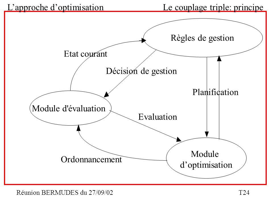 Réunion BERMUDES du 27/09/02 T24 Lapproche doptimisationLe couplage triple: principe Module doptimisation Module d'évaluation Etat courant Décision de