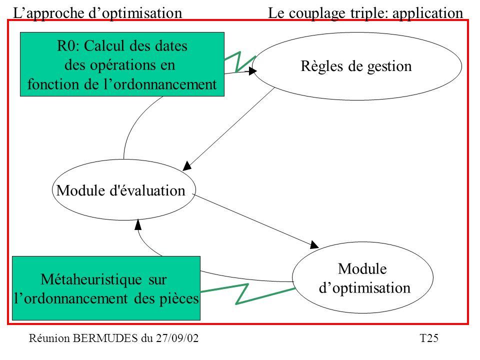 Réunion BERMUDES du 27/09/02 T25 Lapproche doptimisationLe couplage triple: application Module doptimisation Module d'évaluation Règles de gestion R0: