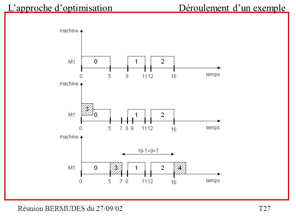 Réunion BERMUDES du 27/09/02 T27 Lapproche doptimisation Déroulement dun exemple
