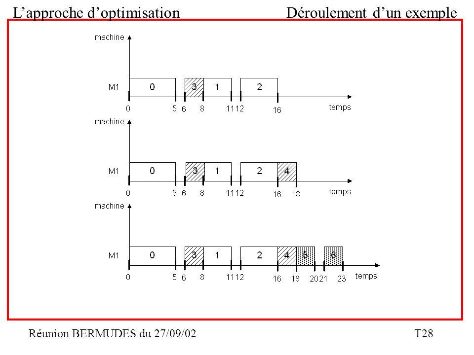 Réunion BERMUDES du 27/09/02 T28 Lapproche doptimisation Déroulement dun exemple