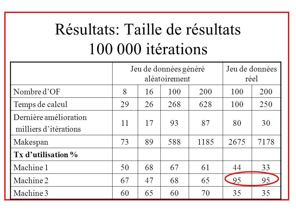 Résultats: Taille de résultats 100 000 itérations Jeu de données généré aléatoirement Jeu de données réel Nombre dOF816100200100200 Temps de calcul292