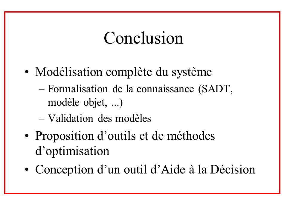 Conclusion Modélisation complète du système –Formalisation de la connaissance (SADT, modèle objet,...) –Validation des modèles Proposition doutils et