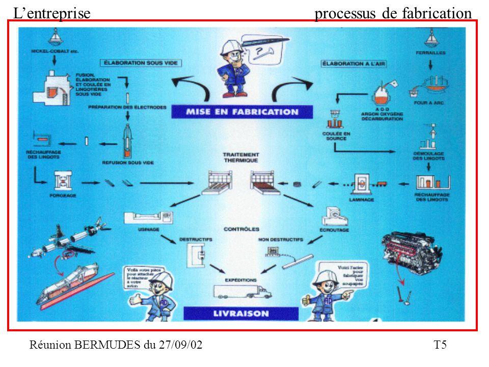 Réunion BERMUDES du 27/09/02 T5 Lentrepriseprocessus de fabrication