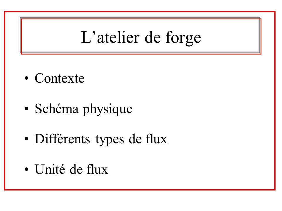Latelier de forge Contexte Schéma physique Différents types de flux Unité de flux