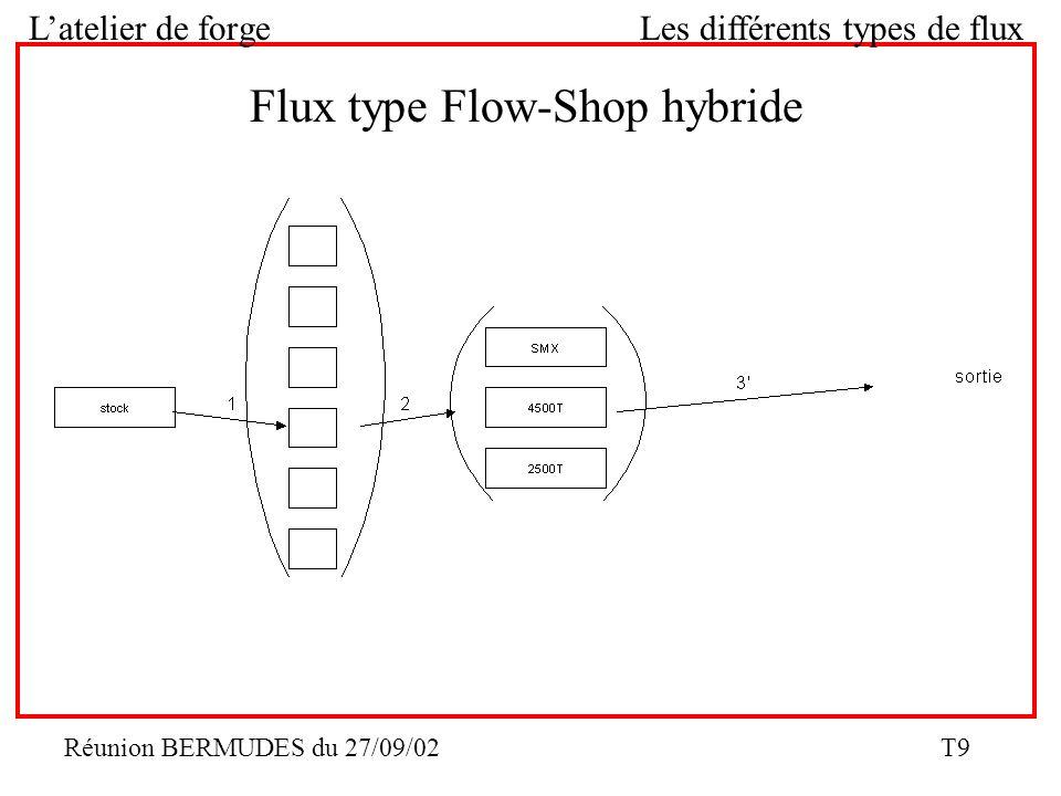 Réunion BERMUDES du 27/09/02 T9 Latelier de forge Les différents types de flux Flux type Flow-Shop hybride