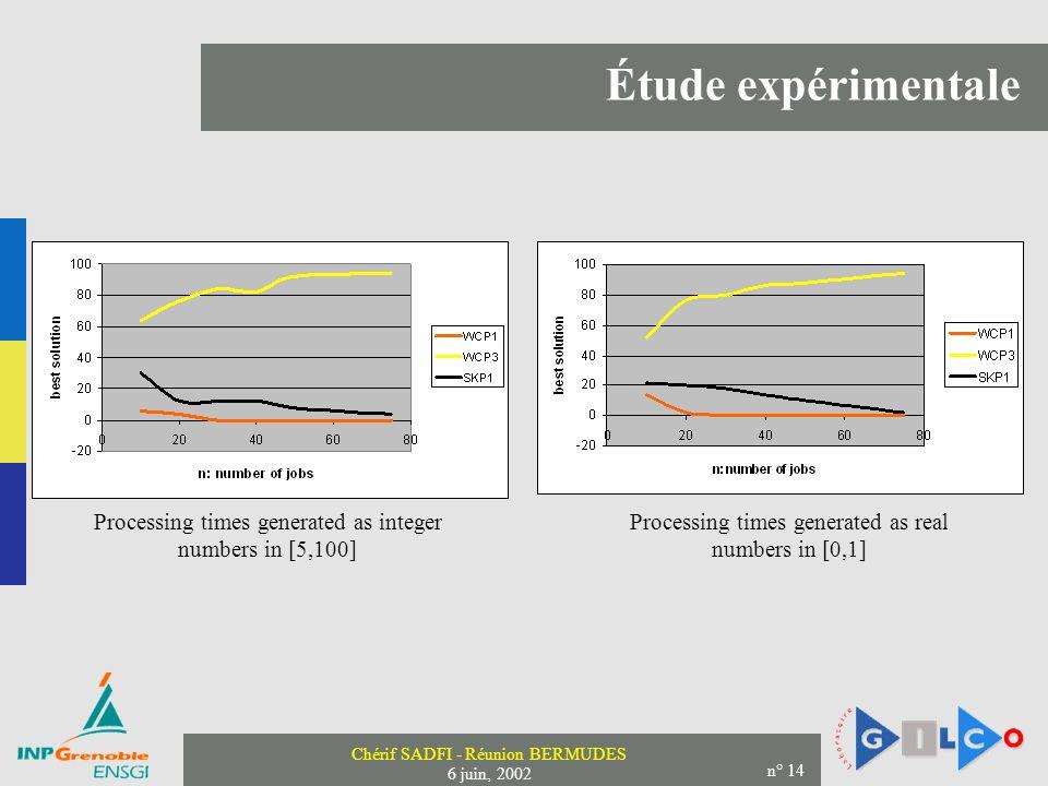 Chérif SADFI - Réunion BERMUDES 6 juin, 2002 n° 14 Étude expérimentale Processing times generated as real numbers in [0,1] Processing times generated as integer numbers in [5,100]