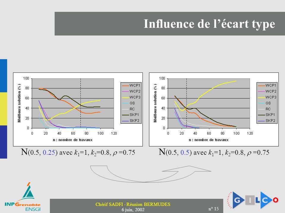 Chérif SADFI - Réunion BERMUDES 6 juin, 2002 n° 15 Influence de lécart type N (0.5, 0.25) avec k 1 =1, k 2 =0.8, =0.75 N (0.5, 0.5) avec k 1 =1, k 2 =0.8, =0.75