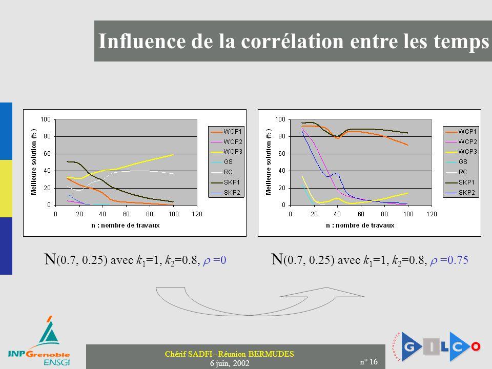 Chérif SADFI - Réunion BERMUDES 6 juin, 2002 n° 16 Influence de la corrélation entre les temps N (0.7, 0.25) avec k 1 =1, k 2 =0.8, =0 N (0.7, 0.25) a