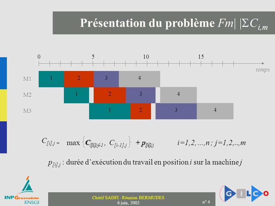 Chérif SADFI - Réunion BERMUDES 6 juin, 2002 n° 4 Présentation du problème Fm| | C i,m C [i],j-1 + p [i],j C [i-1],j + p [i],j max C [i],j-1, i=1,2,…,n ; j=1,2,..,m 1 1 1 2 2 2 M1 M2 M3 C [i],j = p [i],j : durée dexécution du travail en position i sur la machine j 0 510 15 temps 3 3 3 4 4 4