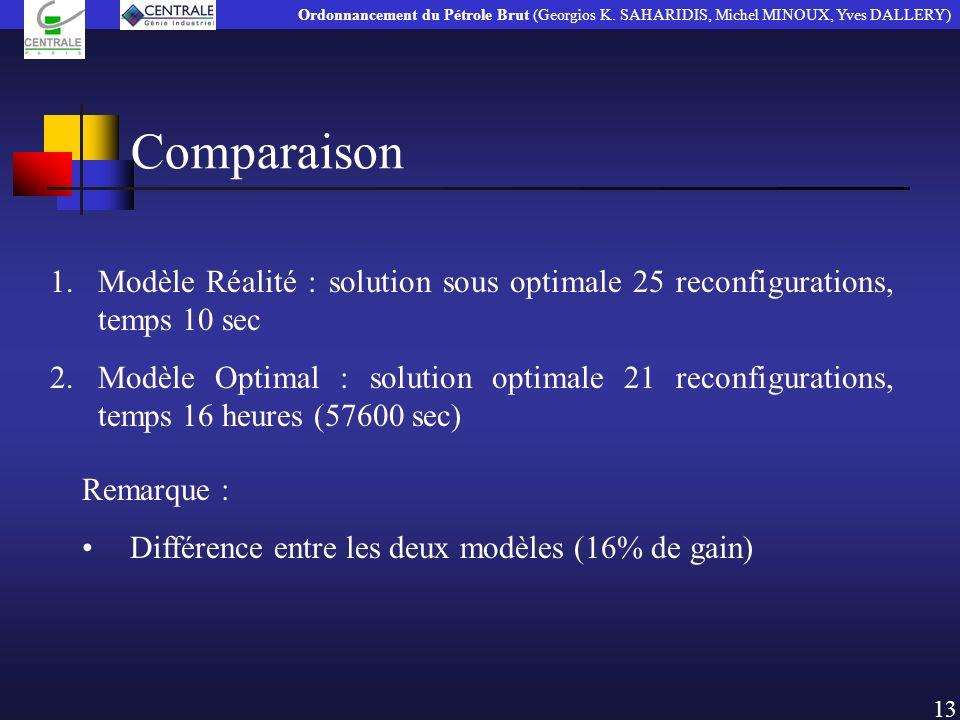 Comparaison 1.Modèle Réalité : solution sous optimale 25 reconfigurations, temps 10 sec 2.Modèle Optimal : solution optimale 21 reconfigurations, temp