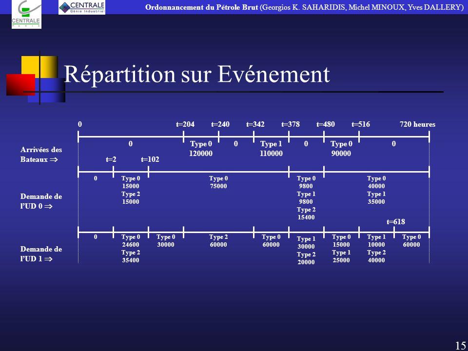 Répartition sur Evénement 15 Ordonnancement du Pétrole Brut (Georgios K. SAHARIDIS, Michel MINOUX, Yves DALLERY) Type 1 30000 Type 2 20000 Type 0 1200
