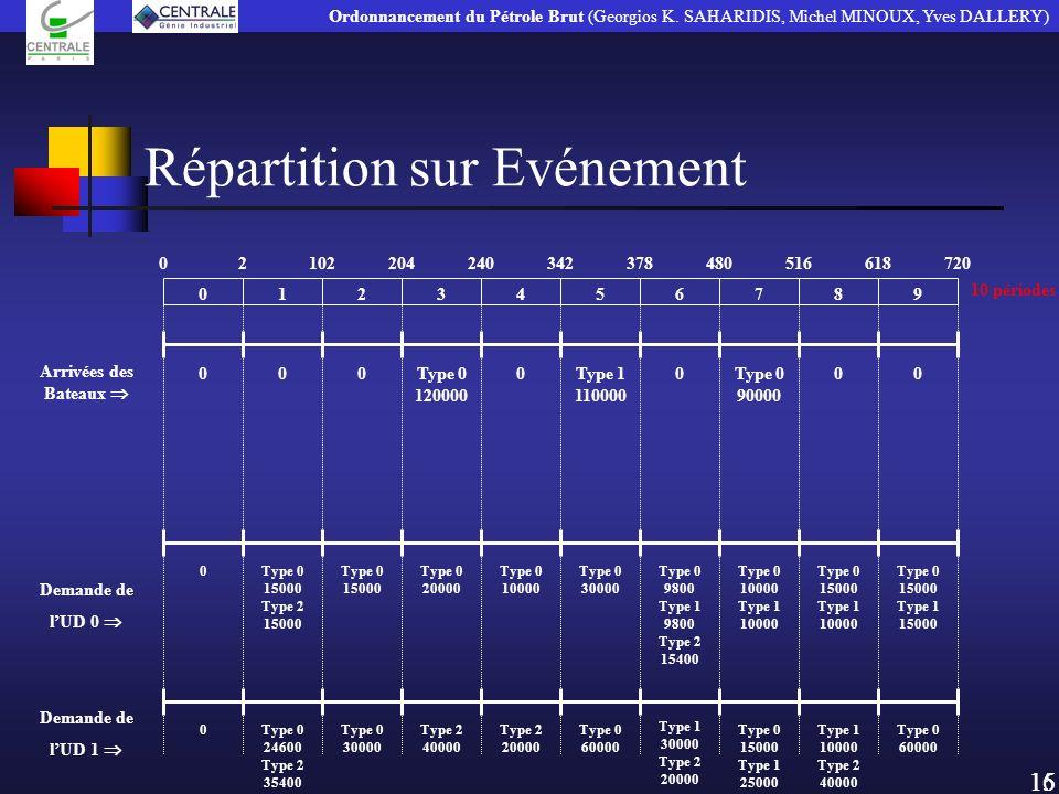 Répartition sur Evénement 15 Ordonnancement du Pétrole Brut (Georgios K. SAHARIDIS, Michel MINOUX, Yves DALLERY) Type 1 30000 Type 2 20000 Arrivées de