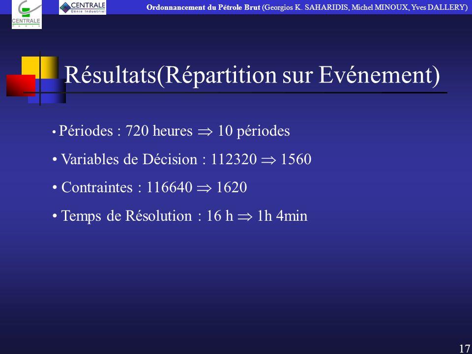 Résultats(Répartition sur Evénement) 17 Périodes : 720 heures 10 périodes Variables de Décision : 112320 1560 Contraintes : 116640 1620 Temps de Résol
