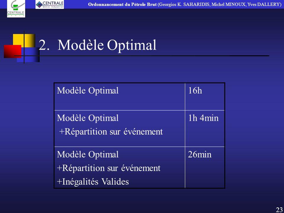 2. Modèle Optimal 23 Modèle Optimal16h Modèle Optimal +Répartition sur événement 1h 4min Modèle Optimal +Répartition sur événement +Inégalités Valides