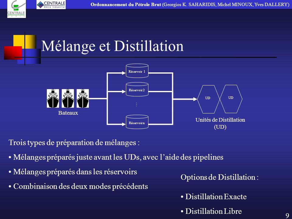 Mélange et Distillation Options de Distillation : Distillation Exacte Distillation Libre Trois types de préparation de mélanges : Mélanges préparés ju