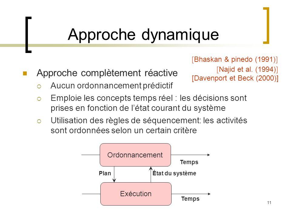 11 Approche dynamique Approche complètement réactive Aucun ordonnancement prédictif Emploie les concepts temps réel : les décisions sont prises en fon
