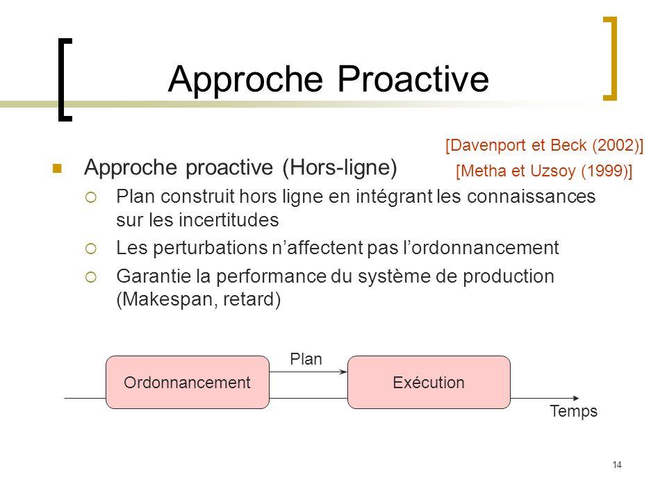 14 Approche Proactive Approche proactive (Hors-ligne) Plan construit hors ligne en intégrant les connaissances sur les incertitudes Les perturbations