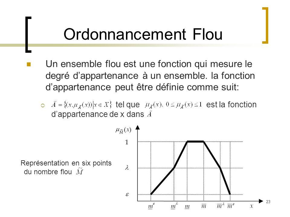 23 Représentation en six points du nombre flou Un ensemble flou est une fonction qui mesure le degré dappartenance à un ensemble. la fonction dapparte