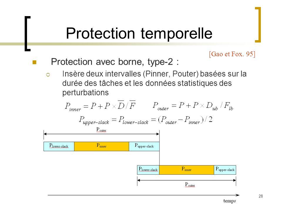 28 Protection temporelle Protection avec borne, type-2 : Insère deux intervalles (Pinner, Pouter) basées sur la durée des tâches et les données statis