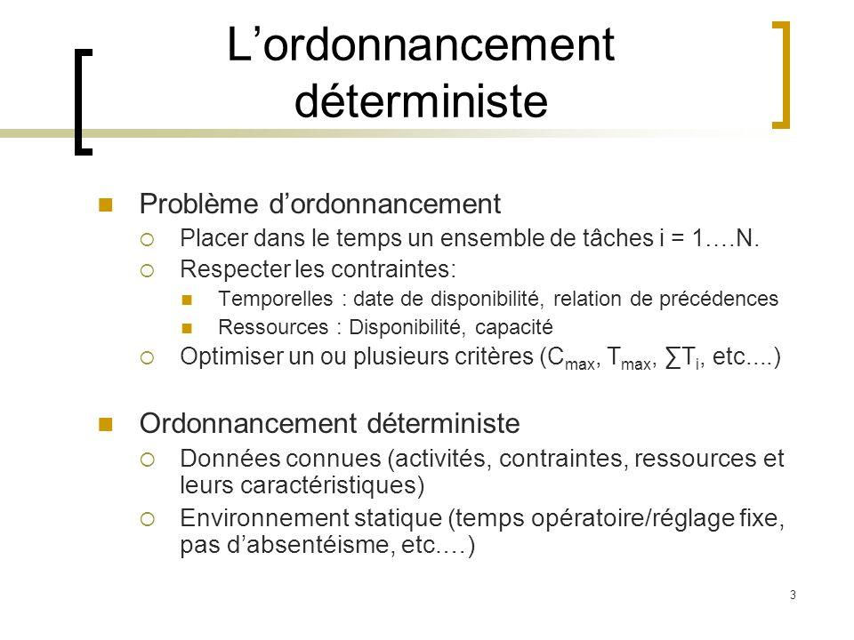 3 Lordonnancement déterministe Problème dordonnancement Placer dans le temps un ensemble de tâches i = 1….N. Respecter les contraintes: Temporelles :