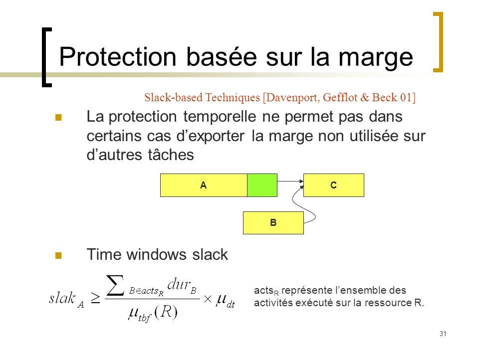 31 Protection basée sur la marge La protection temporelle ne permet pas dans certains cas dexporter la marge non utilisée sur dautres tâches Time wind