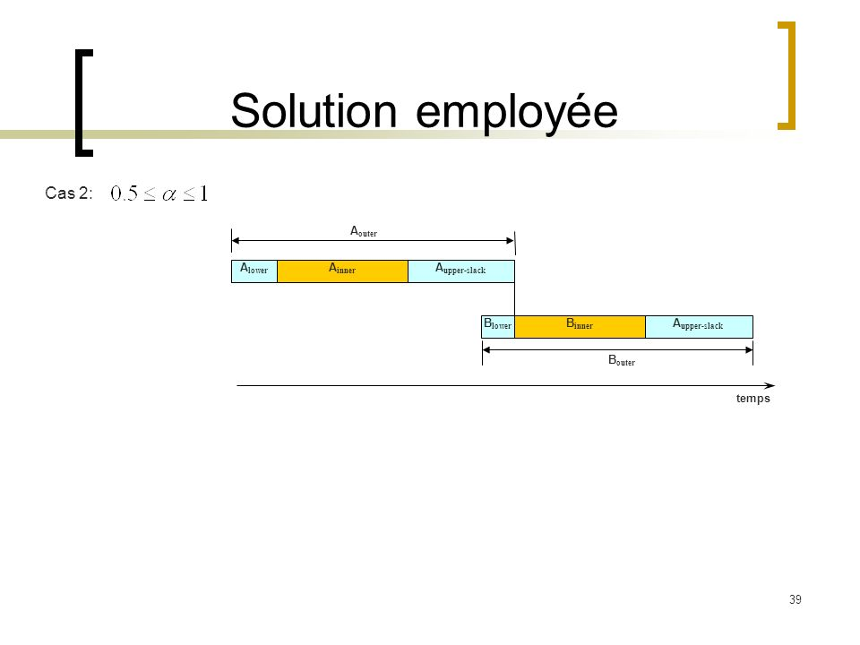 39 Solution employée A inner A lower A outer B inner B lower B outer temps A upper-slack Cas 2: