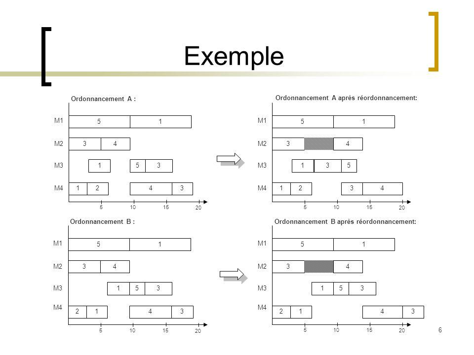 7 Les mesures de performance La robustesse : Quoiquil arrive, garantie de la « qualité » de la solution qui sera effectivement exécutée Une solution qui est préparée dune façon ou d une autre à anticiper les changements dans l environnement Solution qui a des performances inaltérables [ Kouvelis et Yu, (1997)] [ Léon, (1997)]