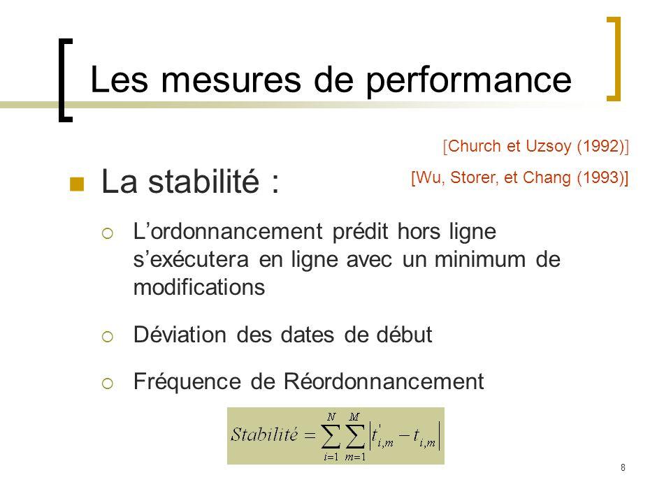 8 La stabilité : Lordonnancement prédit hors ligne sexécutera en ligne avec un minimum de modifications Déviation des dates de début Fréquence de Réor