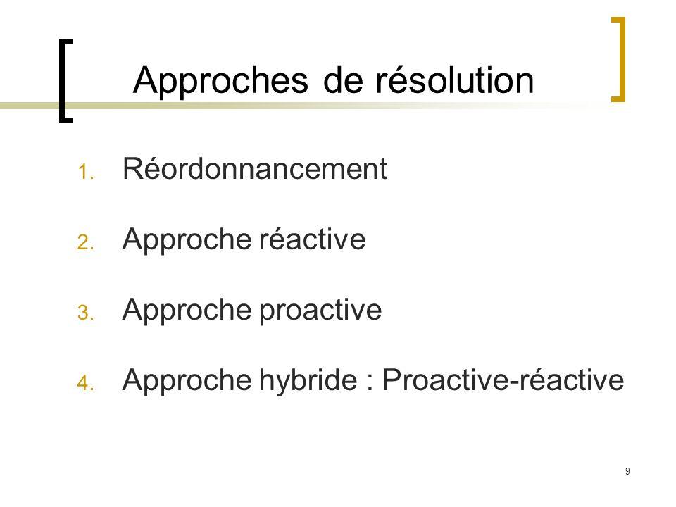 9 Approches de résolution 1. Réordonnancement 2. Approche réactive 3. Approche proactive 4. Approche hybride : Proactive-réactive