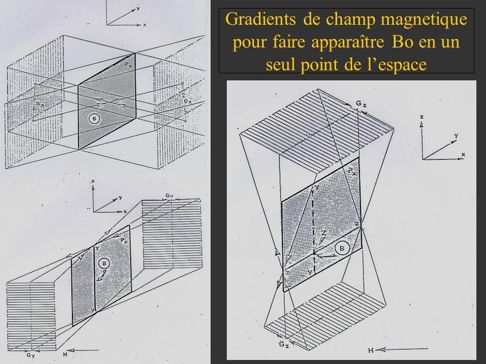 Gradients de champ magnetique pour faire apparaître Bo en un seul point de lespace
