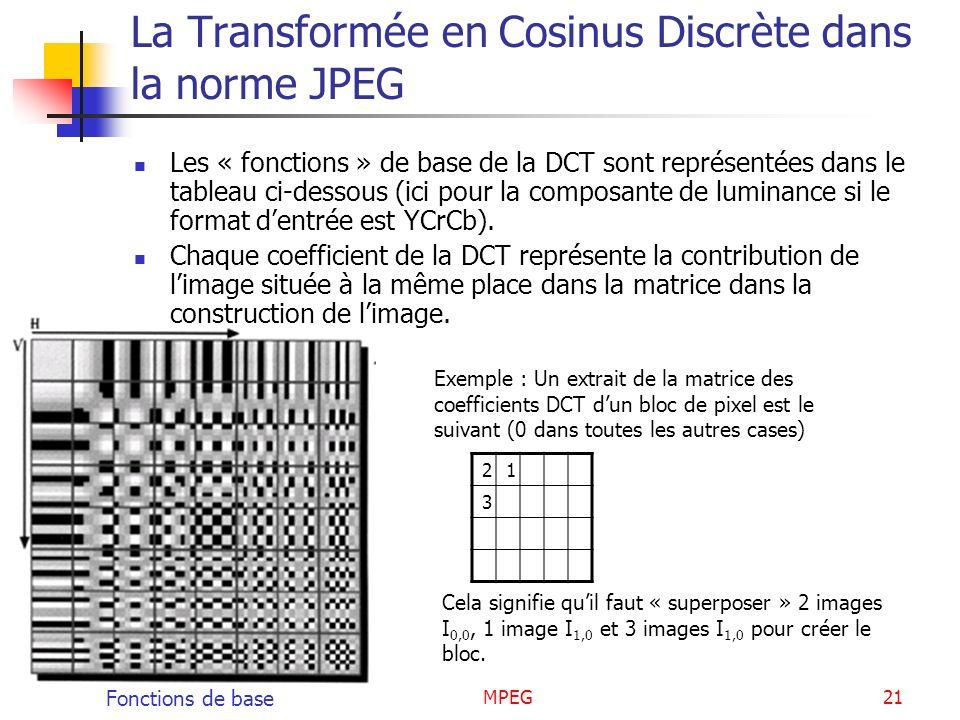 MPEG21 La Transformée en Cosinus Discrète dans la norme JPEG Les « fonctions » de base de la DCT sont représentées dans le tableau ci-dessous (ici pou