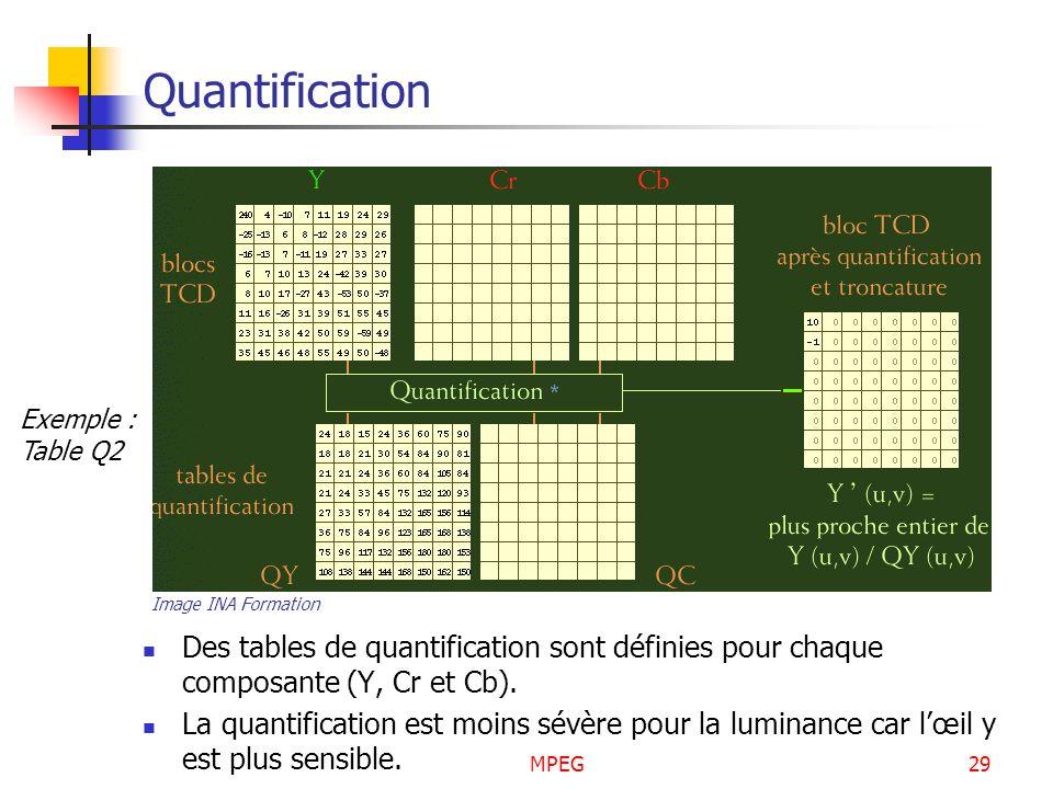 MPEG29 Quantification Des tables de quantification sont définies pour chaque composante (Y, Cr et Cb). La quantification est moins sévère pour la lumi
