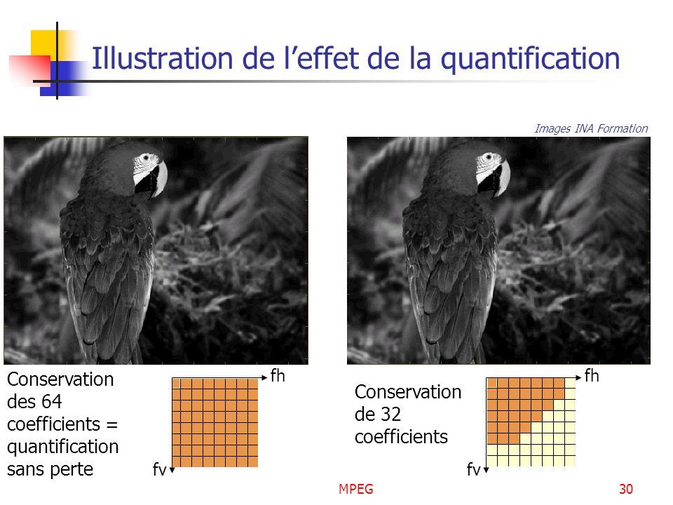 MPEG30 Illustration de leffet de la quantification fv fh Conservation des 64 coefficients = quantification sans perte fv fh Conservation de 32 coeffic