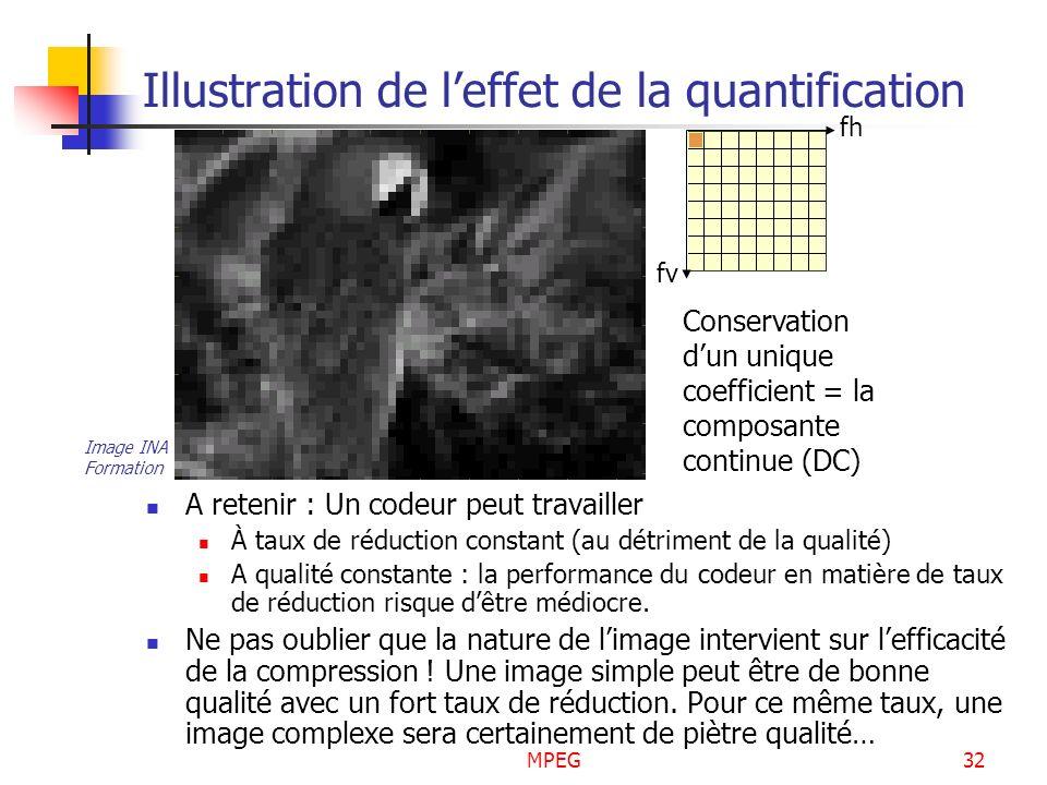MPEG32 Illustration de leffet de la quantification A retenir : Un codeur peut travailler À taux de réduction constant (au détriment de la qualité) A q